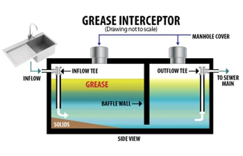 Grease Trap - Install, Repair, Pumping